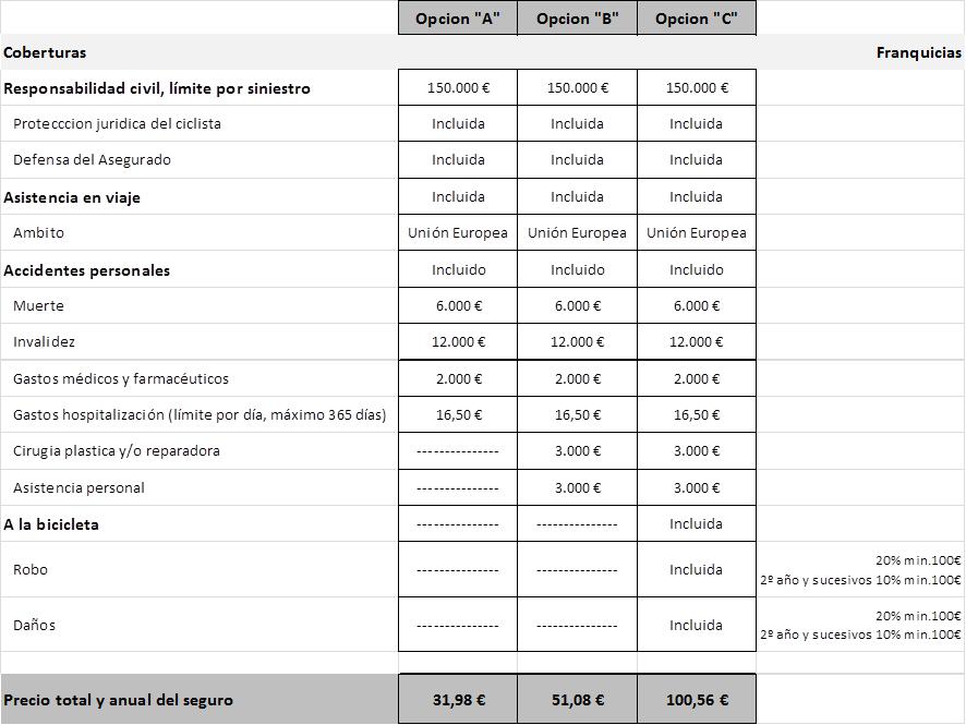 Tabla de precios de seguro para ciclista